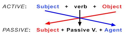 active to passive